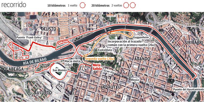 Recorrido 20KM Bilbao