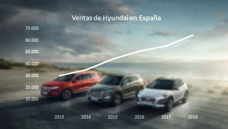 Record de ventas de Hyundai en España