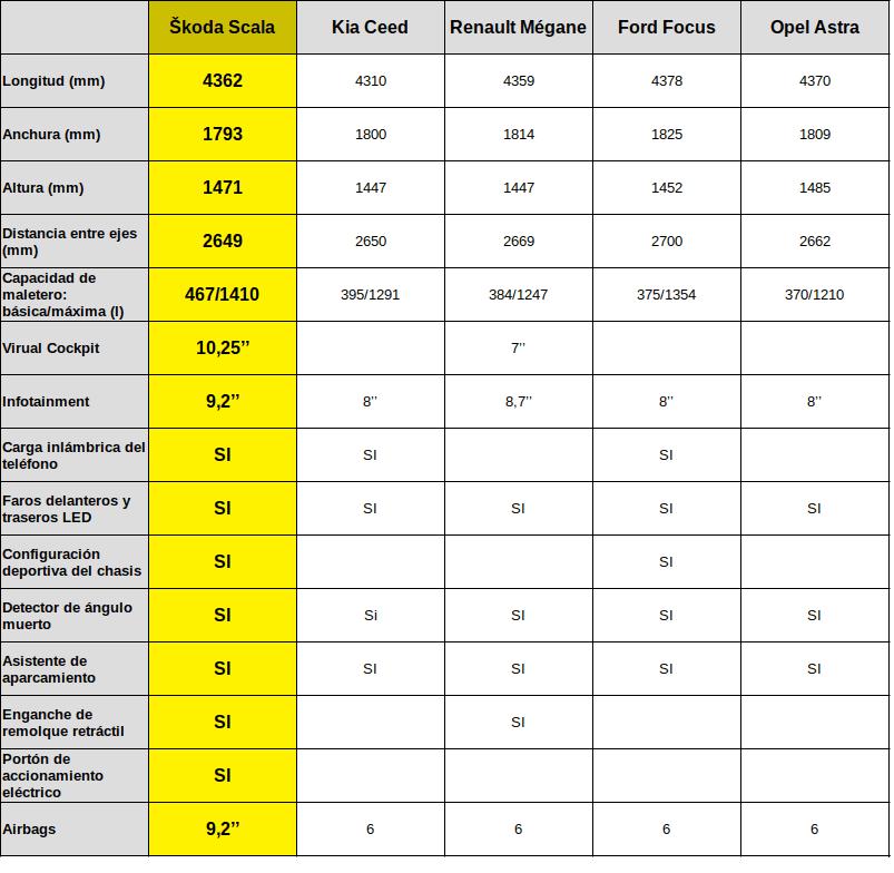 Comparativa del nuevo Škoda Scala con otros vehículos de su segmento